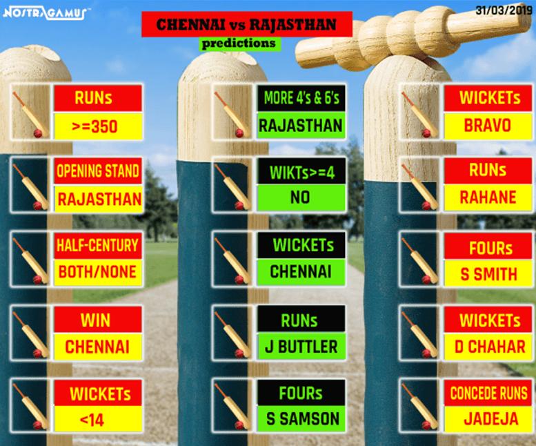 IPL 2019: Chennai Super Kings vs Rajasthan Royals